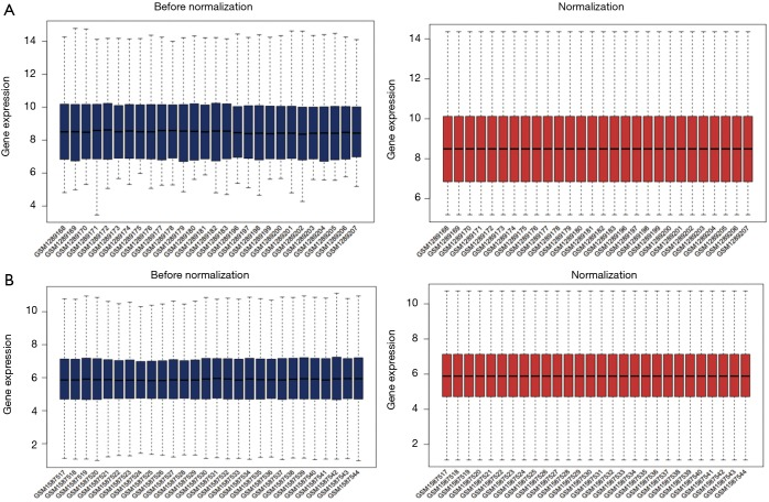 Identification of potential biomarkers and pathways in ulcerative colitis with combined public mRNA and miRNA expression microarray data analysis.